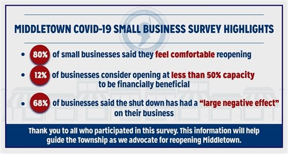 Small Business Survey Highlights