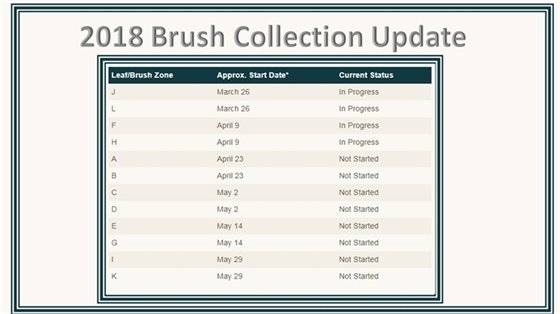 Brush Collection Updates