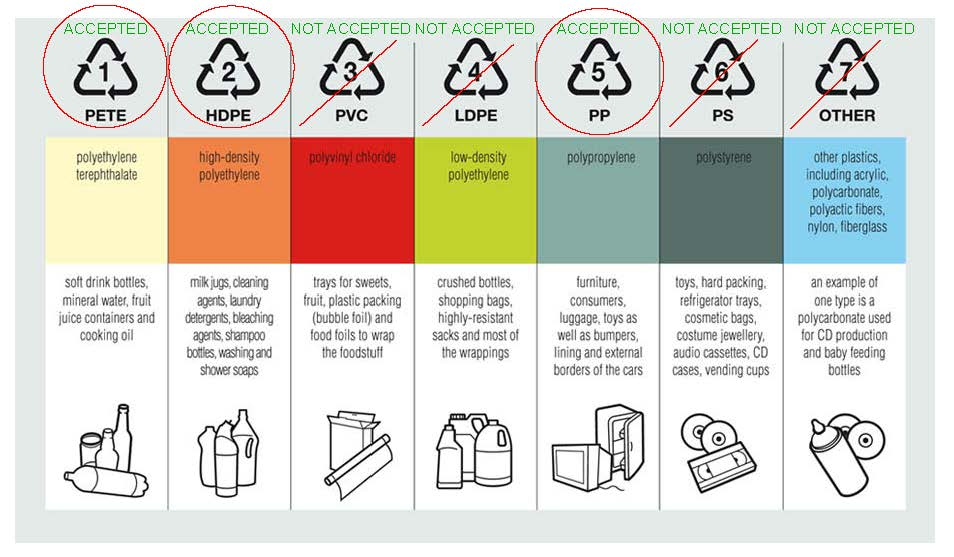 Recycling chart2