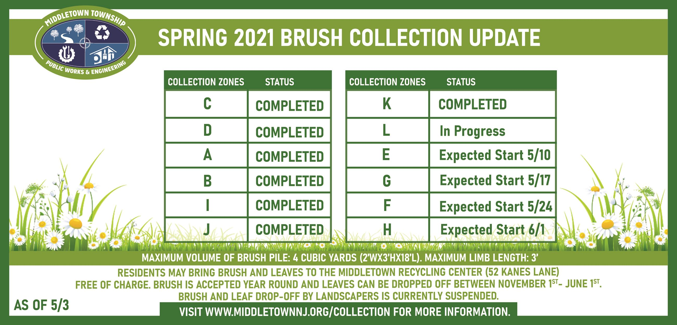 2021 BRUSH COLLECTION UPDATE 5321